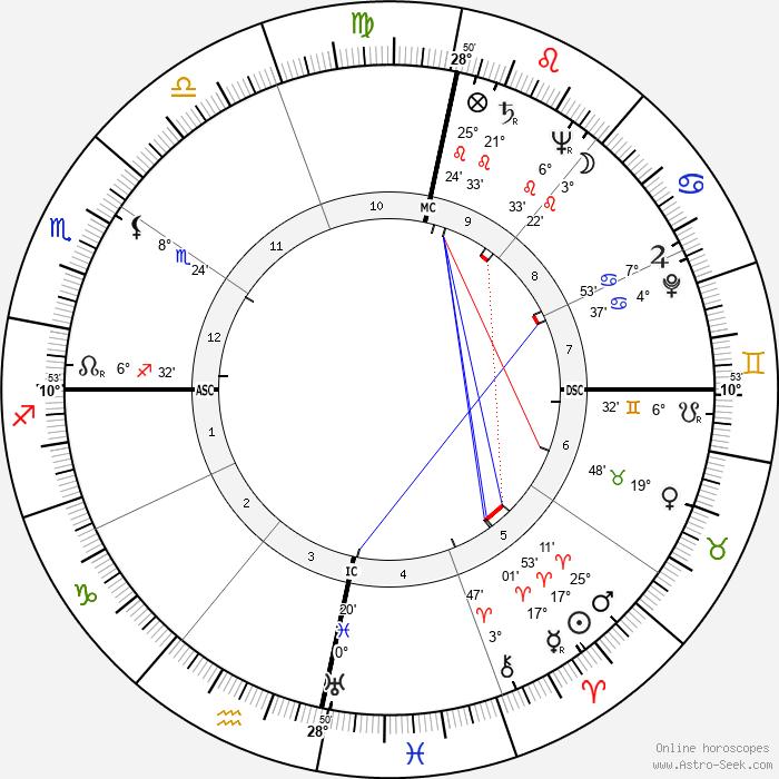 Ian Douglas Smith - Birth horoscope chart