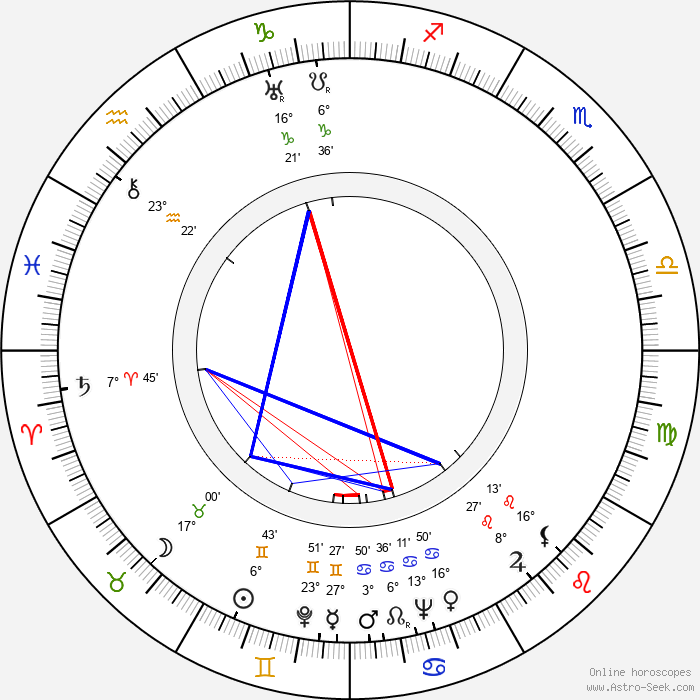 Ian Fleming - Birth horoscope chart