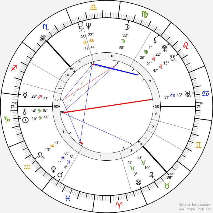 Ian Frazer - Birth horoscope chart