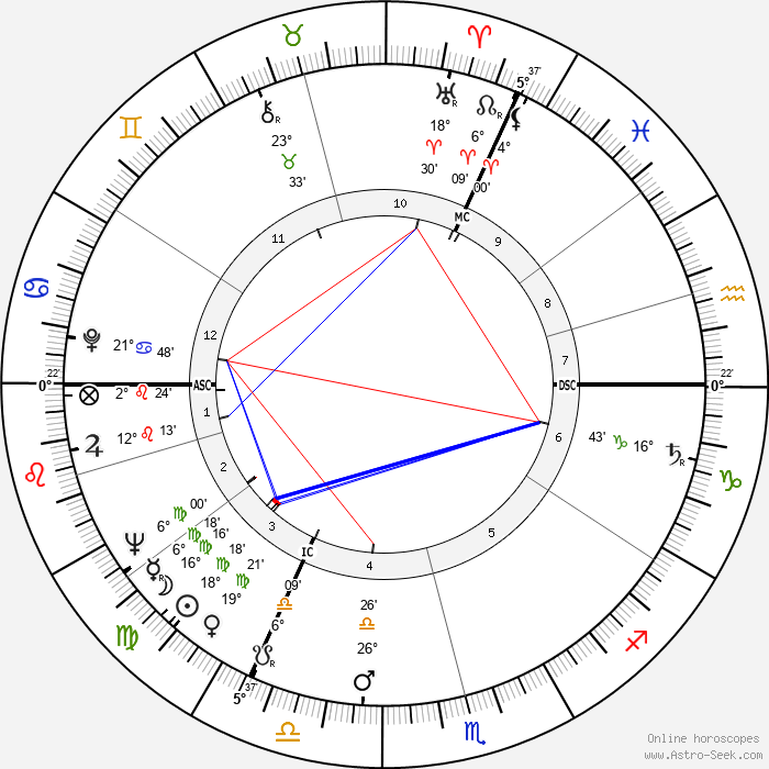 Ian Holm - Birth horoscope chart