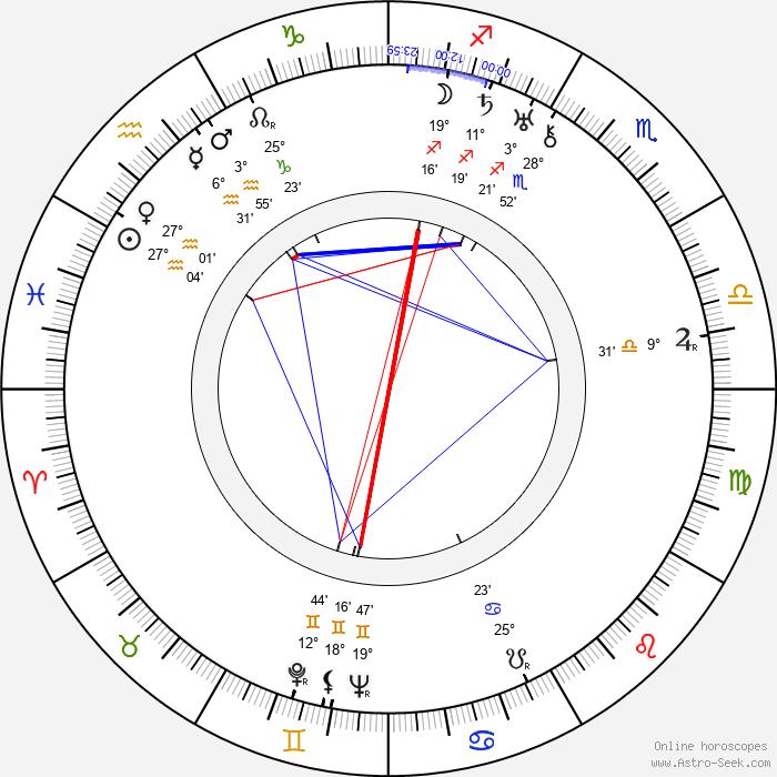 Ian Hugo - Birth horoscope chart