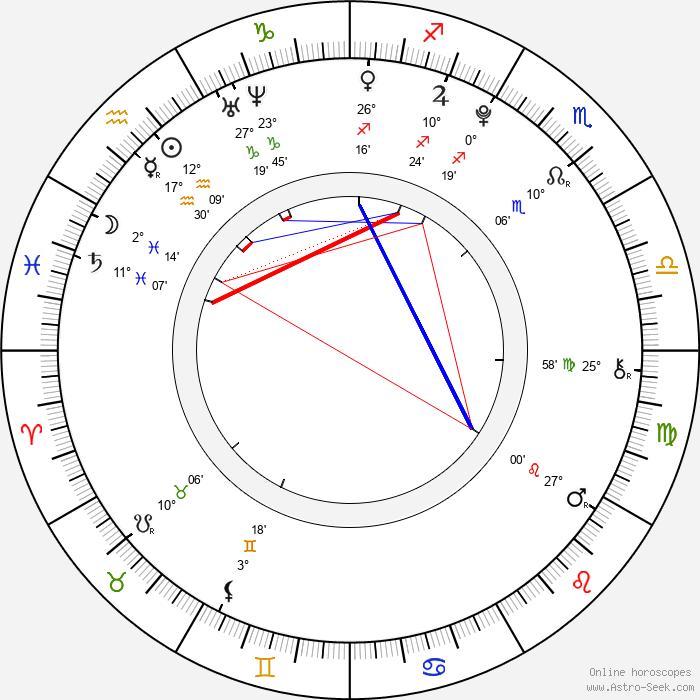 Ian Hyland - Birth horoscope chart