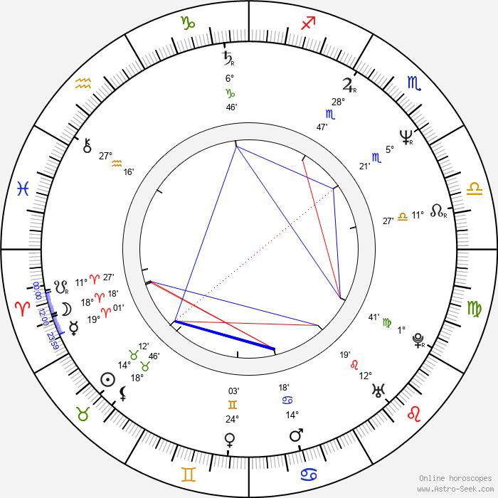 Ian McCulloch - Birth horoscope chart