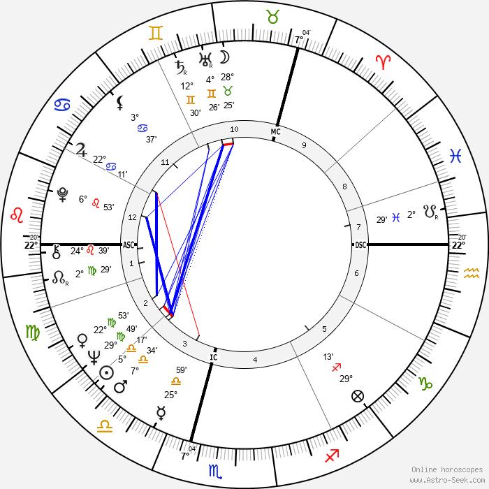 Ian McShane - Birth horoscope chart