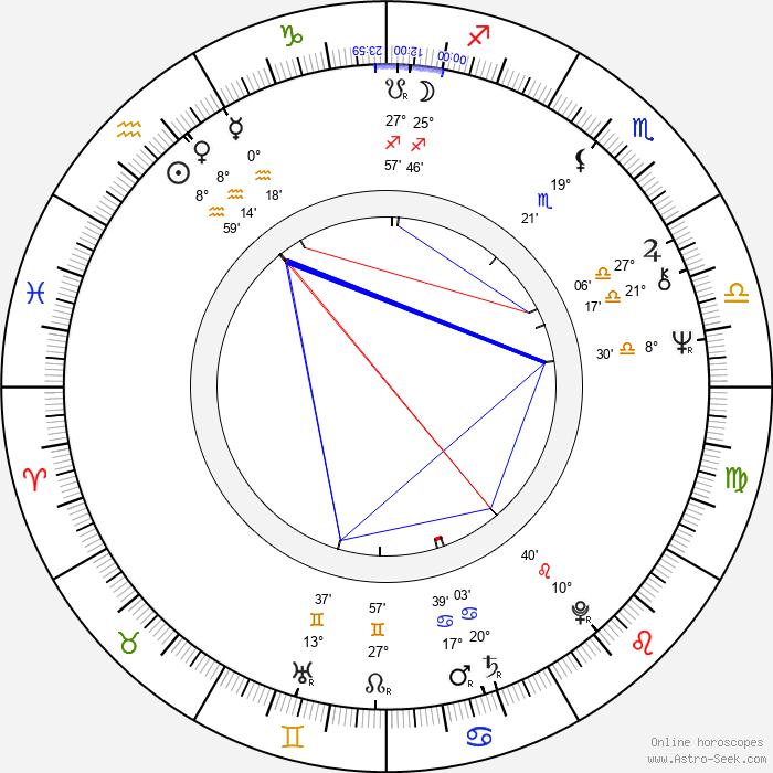 Ian 'Molly' Meldrum - Birth horoscope chart