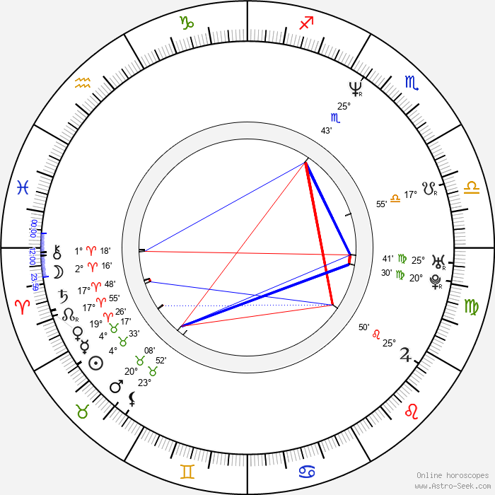 Ian Murray - Birth horoscope chart