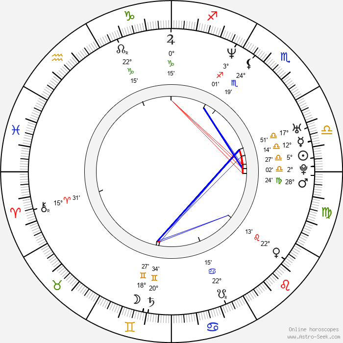 Ian Quick - Birth horoscope chart