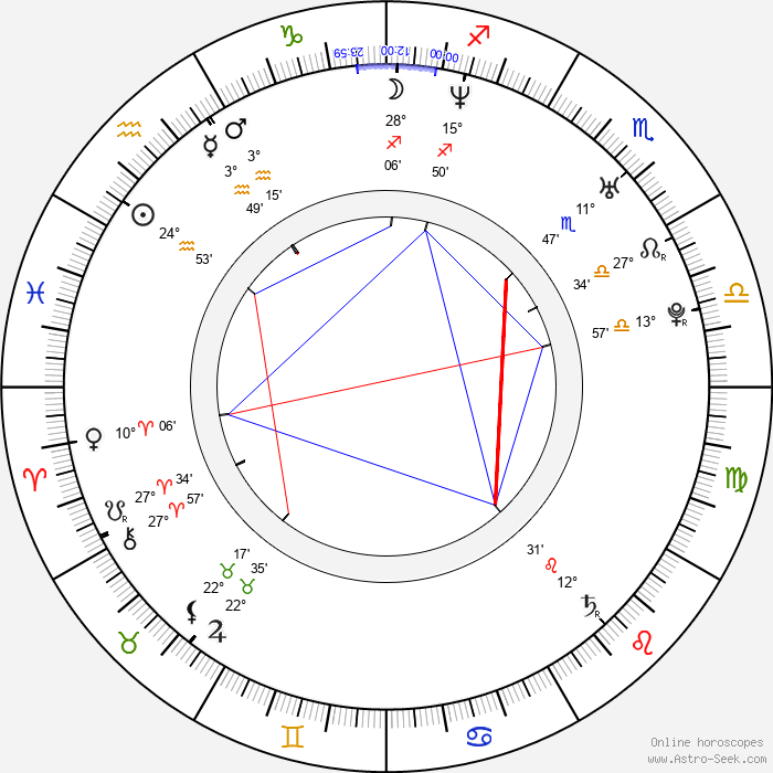 Ian Reed Kesler - Birth horoscope chart