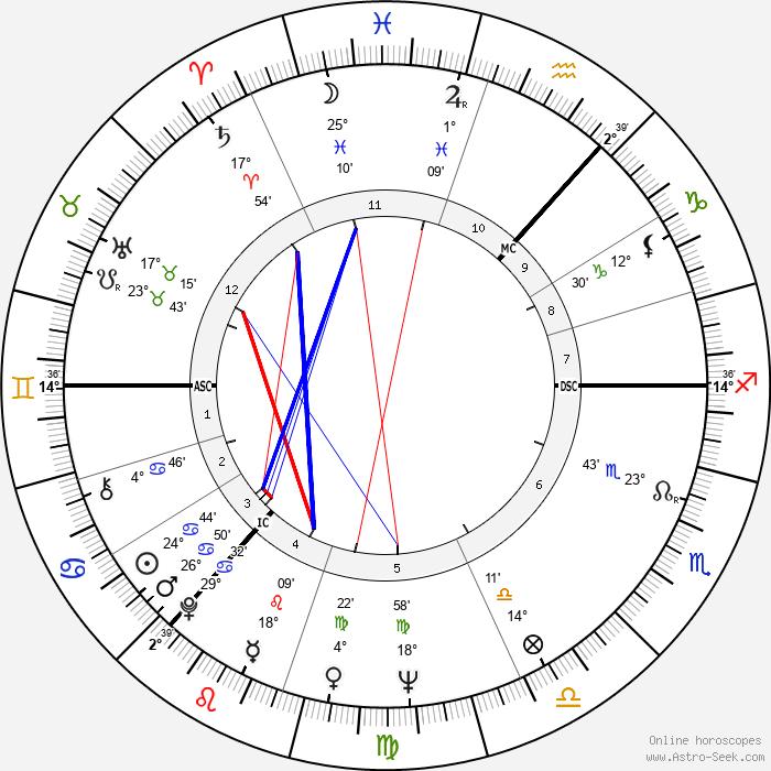 Ian Stewart - Birth horoscope chart