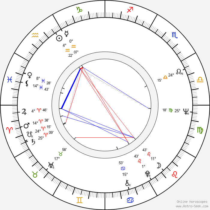Ian Watkin - Birth horoscope chart