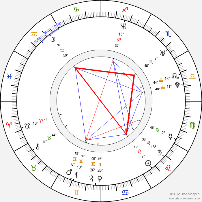 Ian Watkins - Birth horoscope chart