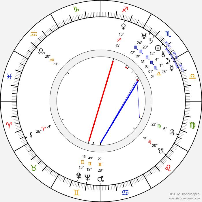 Ian Wolfe - Birth horoscope chart