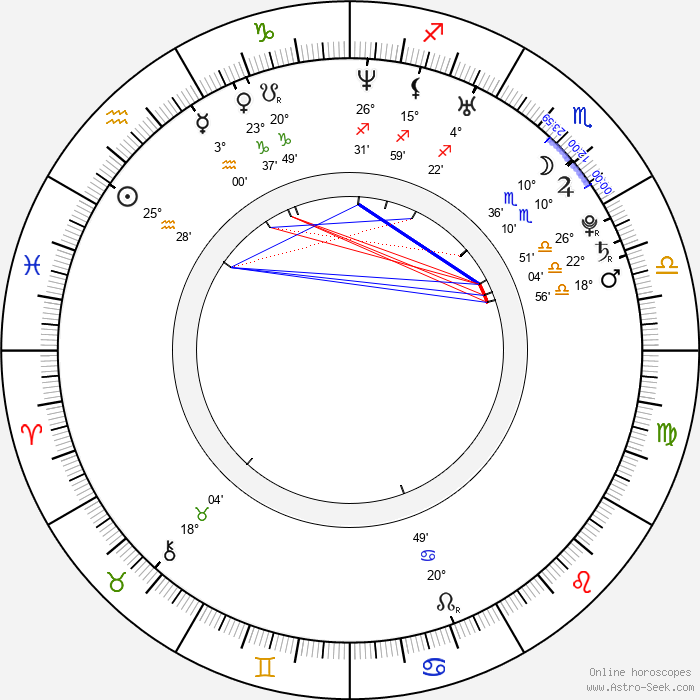 Ibrahim Celikkol - Birth horoscope chart