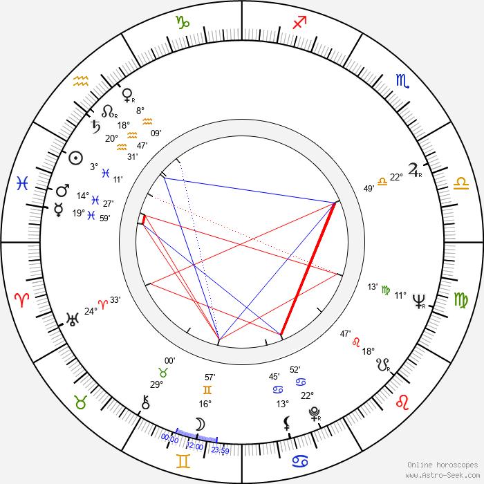 Ichirô Zaitsu - Birth horoscope chart