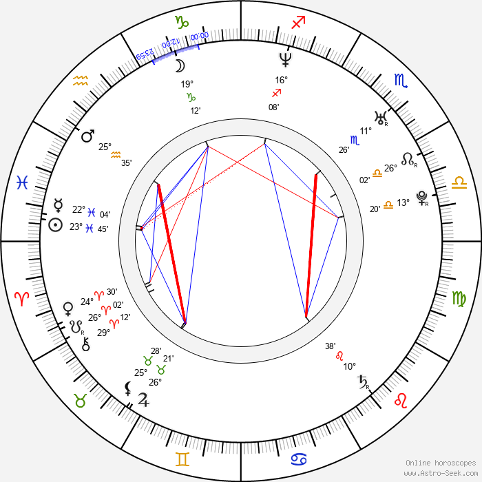 Ida Corr - Birth horoscope chart