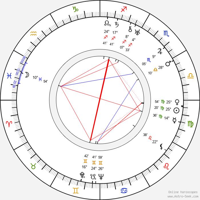 Ida Kamińska - Birth horoscope chart