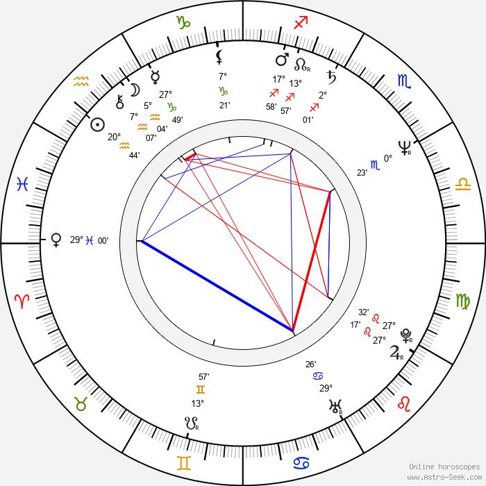 Ida Kelarová - Birth horoscope chart