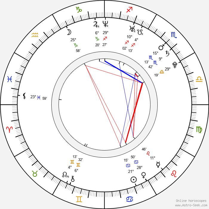 Ida Maria - Birth horoscope chart