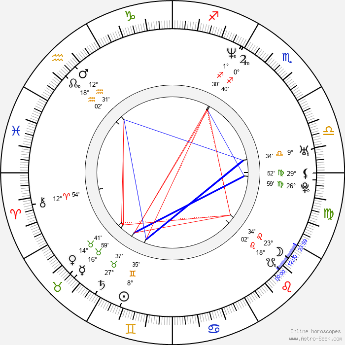 Idina Menzel - Birth horoscope chart