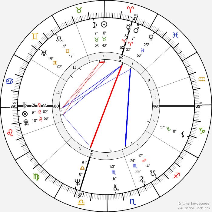 Iggy Pop - Birth horoscope chart