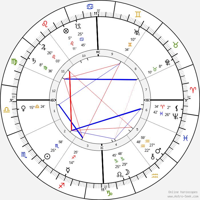 Ignace Jan Paderewski - Birth horoscope chart