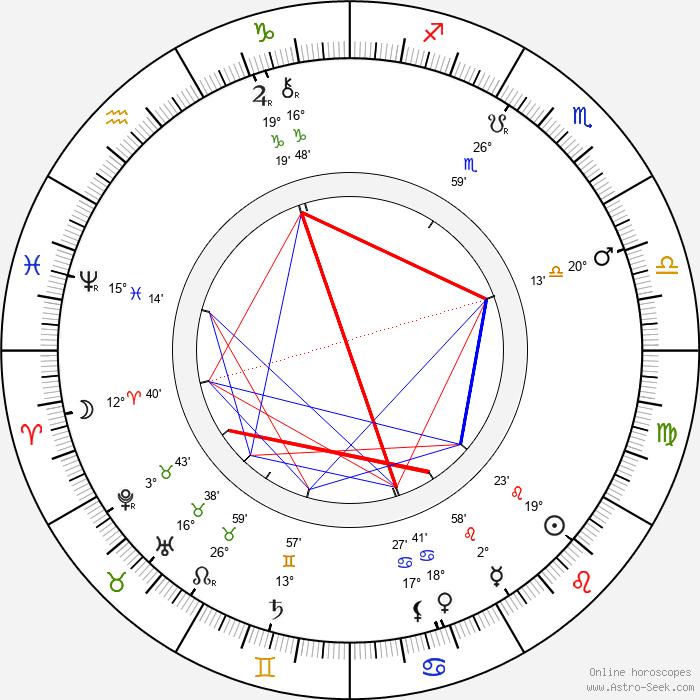 Ignát Herrmann - Birth horoscope chart