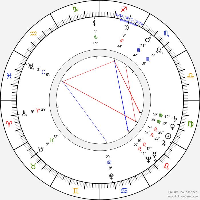 Igor Ahvenlahti - Birth horoscope chart