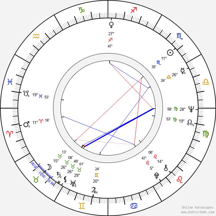 Igor Čillík - Birth horoscope chart