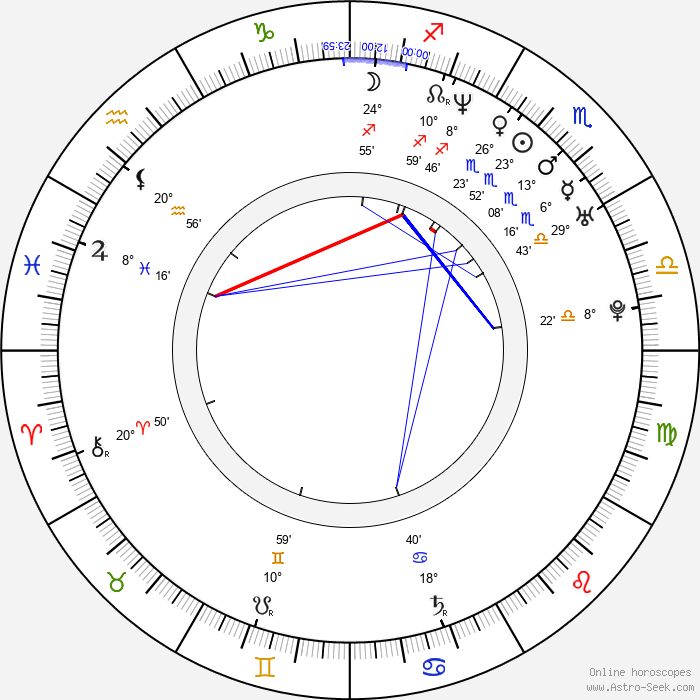Igor Cotrim - Birth horoscope chart