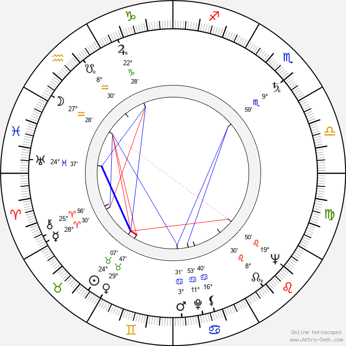 Igor Gostev - Birth horoscope chart