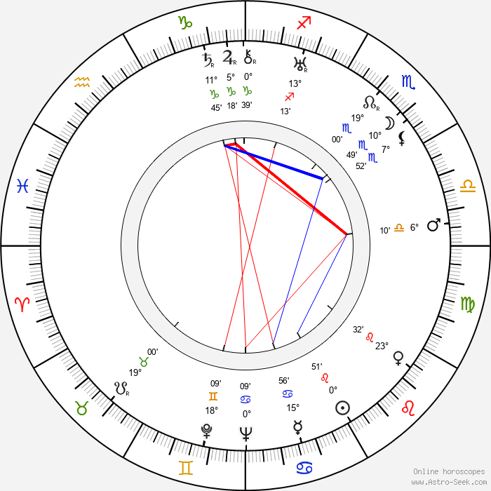Igor Ilyinsky - Birth horoscope chart