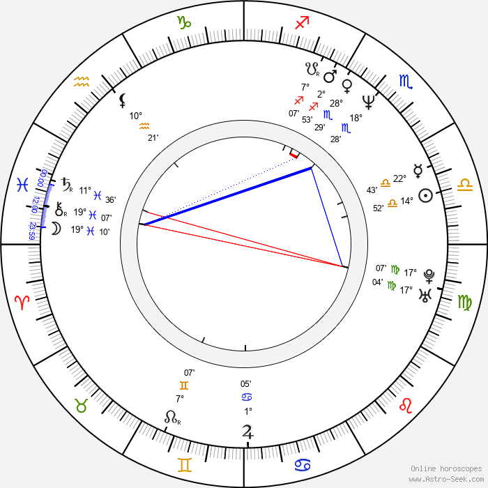 Igor Jijikine - Birth horoscope chart