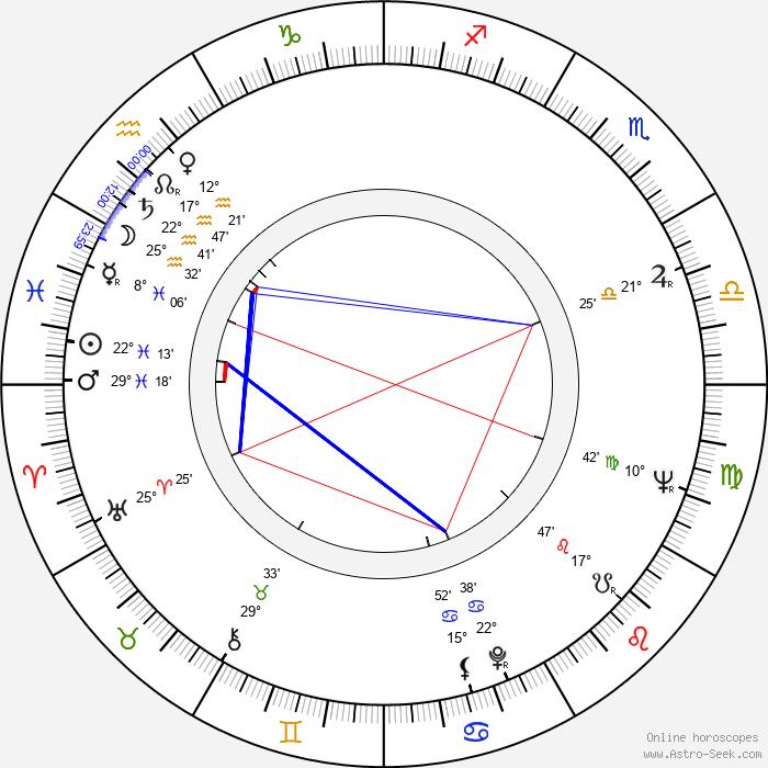 Igor Klemenkov - Birth horoscope chart