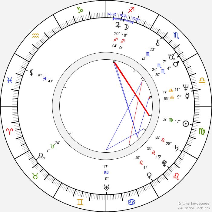 Igor Kostolevskiy - Birth horoscope chart