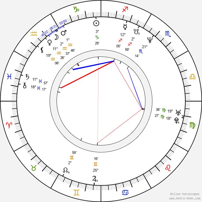 Igor Lifanov - Birth horoscope chart