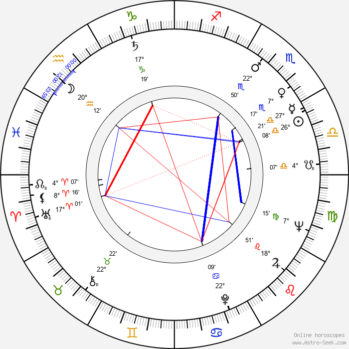 Igor Maslennikov - Birth horoscope chart