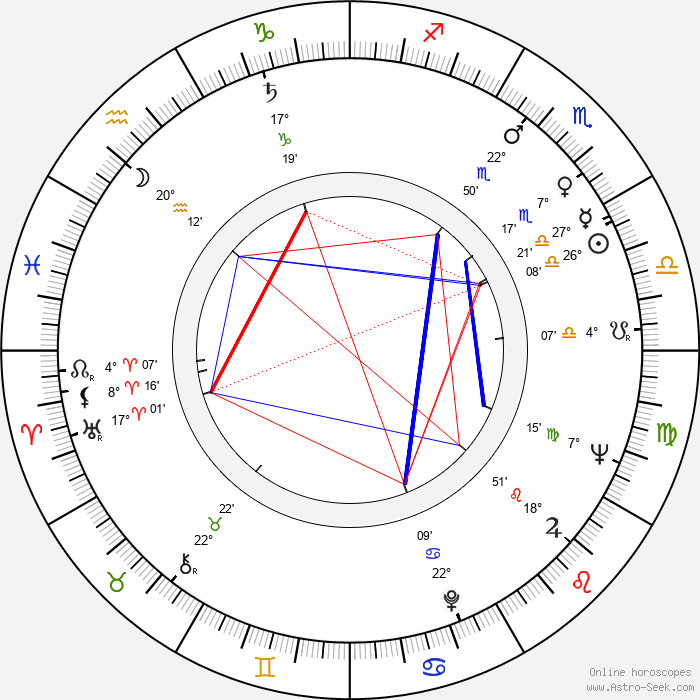 Igor Maslennikov - Birth horoscope chart