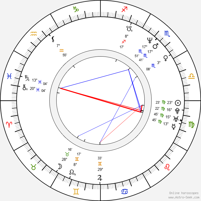 Igor Mirković - Birth horoscope chart