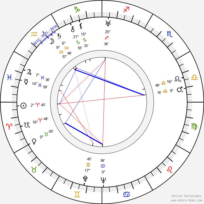 Igor Newerly - Birth horoscope chart