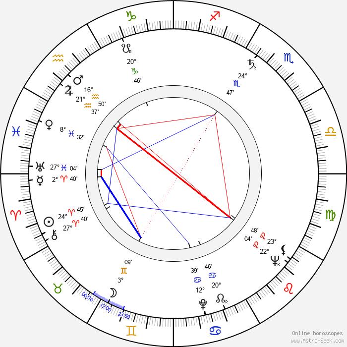 Igor Przegrodzki - Birth horoscope chart