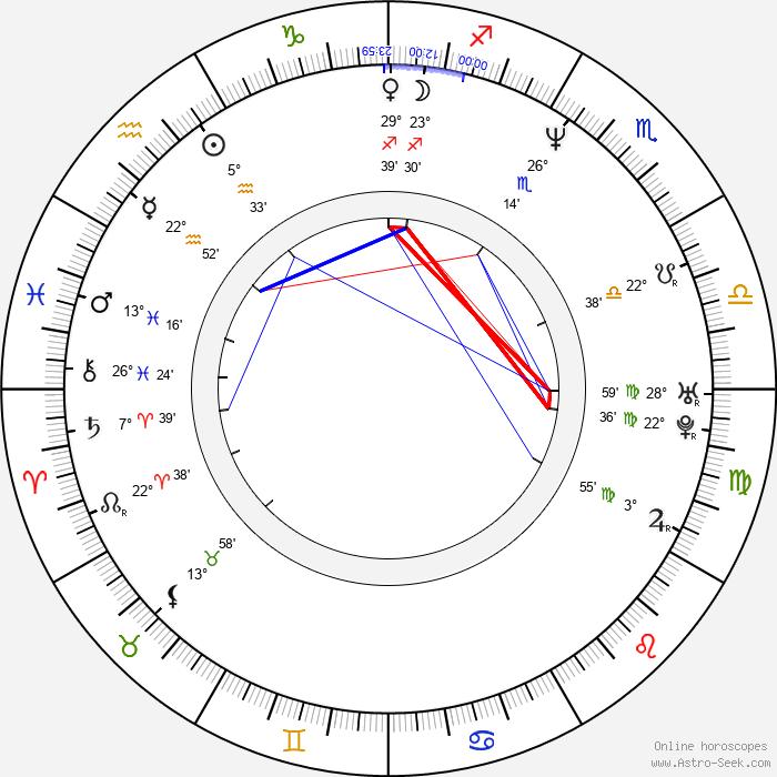 Igor Sekulic - Birth horoscope chart