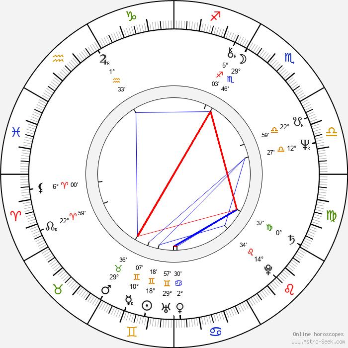 Igor Smržík - Birth horoscope chart