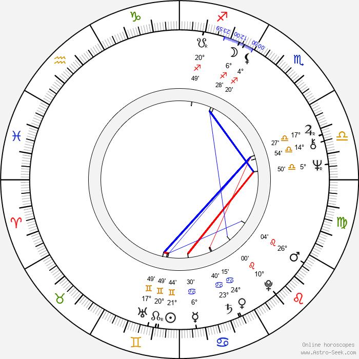 Igor Starygin - Birth horoscope chart