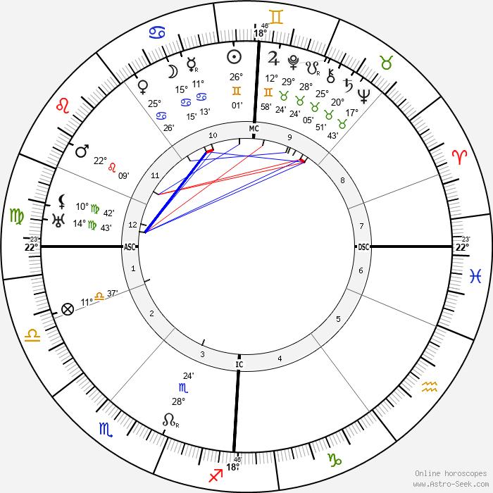 Igor Stravinsky - Birth horoscope chart