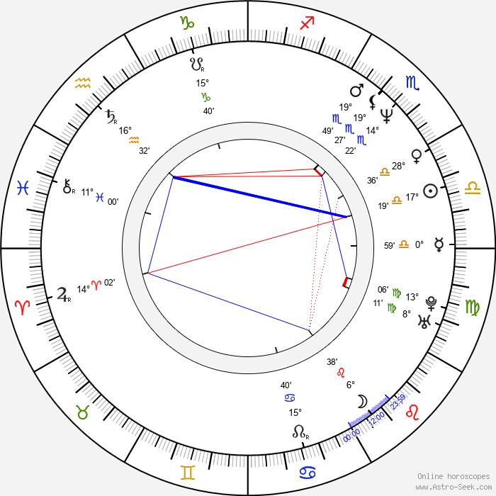 Igor Vernik - Birth horoscope chart