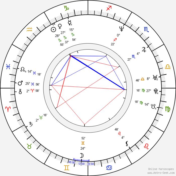 Iiro Rantala - Birth horoscope chart