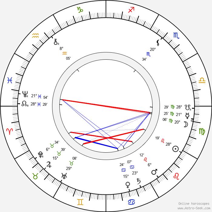 Iisakki Lattu - Birth horoscope chart