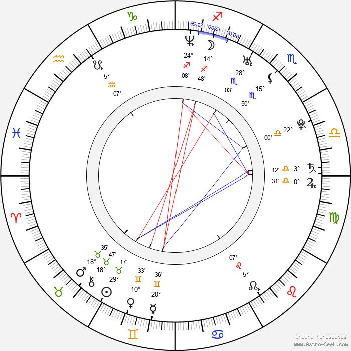 Iker Casillas Fernandéz - Birth horoscope chart