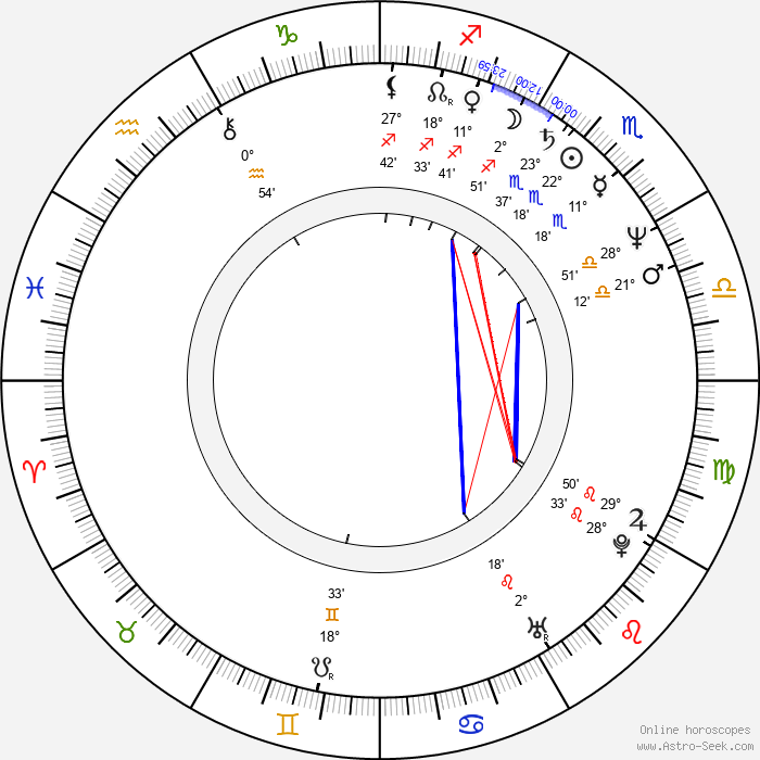 Ildikó Enyedi - Birth horoscope chart