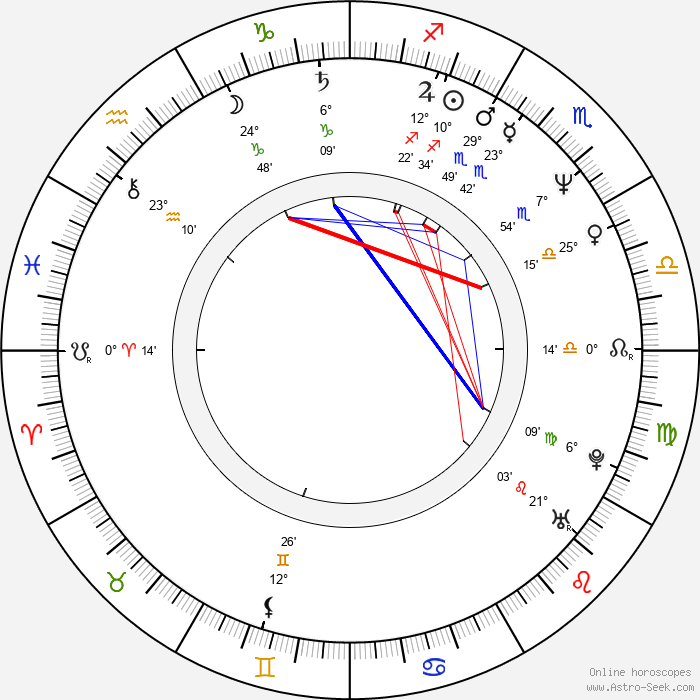Ildikó Incze - Birth horoscope chart